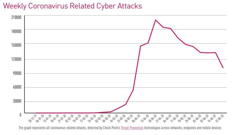 Coronavirus Related Cyber Attacks