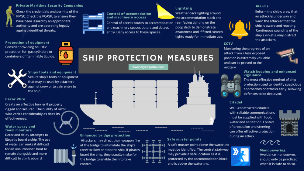 Infographic Ship Protection Measures (1)