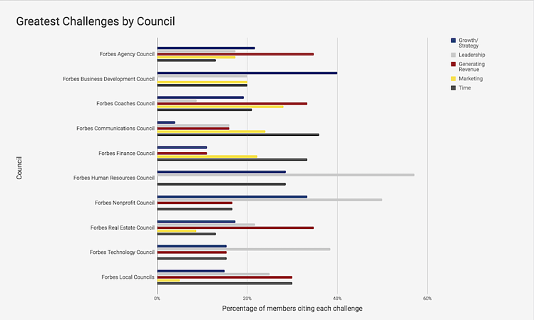 Greatest-Challenges-by-Council