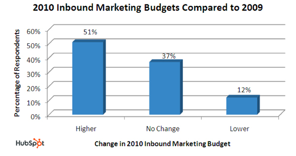 2010 Inbound Marketing Budgets Compared to 2009