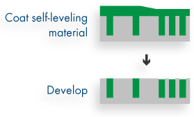 Wet-develop method