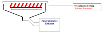 solvent enriched environment