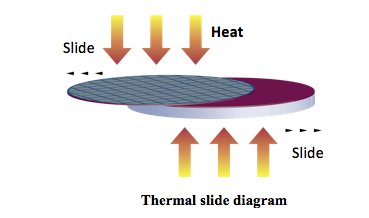 thermal slide