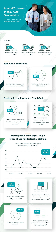 The Auto Dealer Employee Turnover Crisis