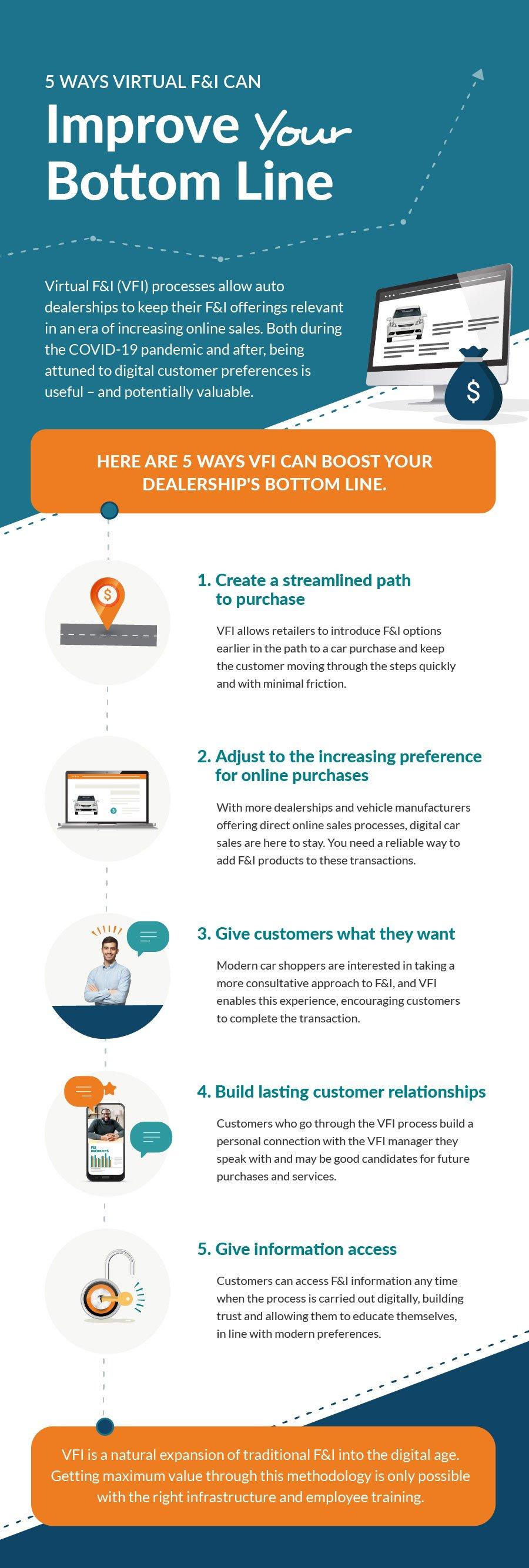 img-20200729-intro-to-vfi-improve-your-bottom-line-blog-infographic