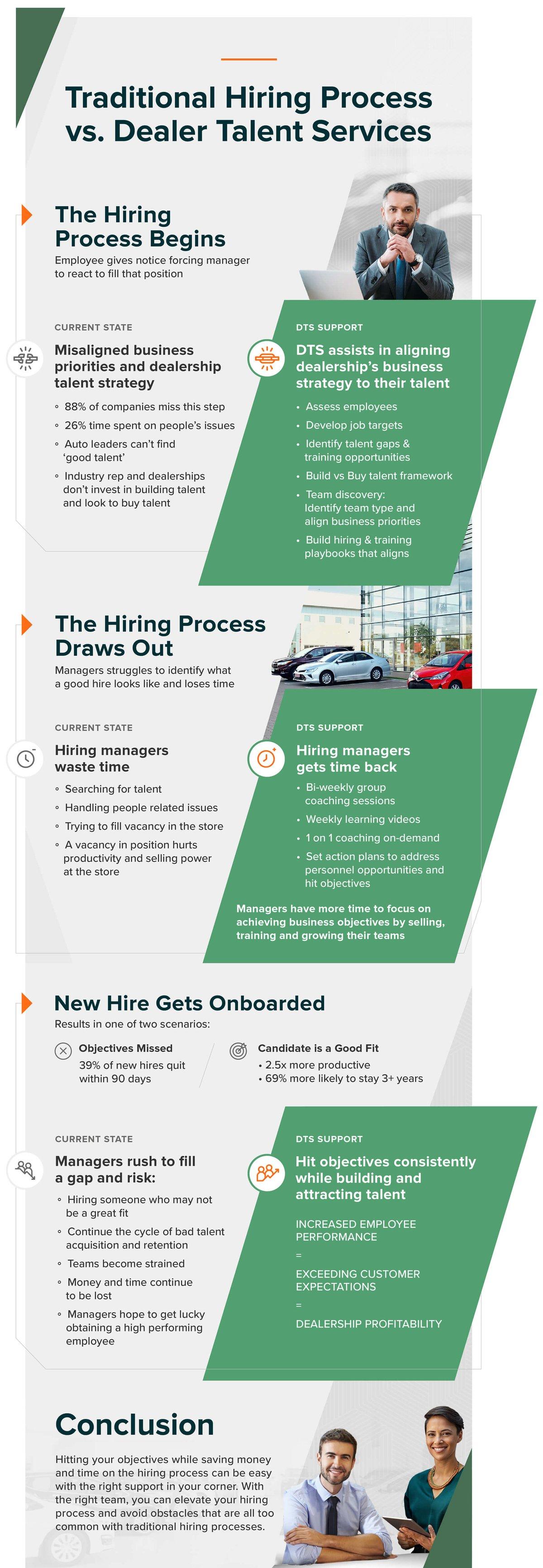 Traditional Hiring Process vs. Dealer Talent Services