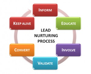 marketing-automation-lead-nuturing