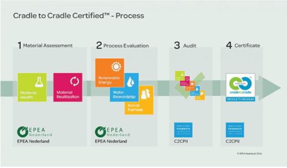 C2C certificering-1