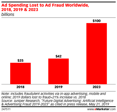 5 Common Types of Ad Fraud