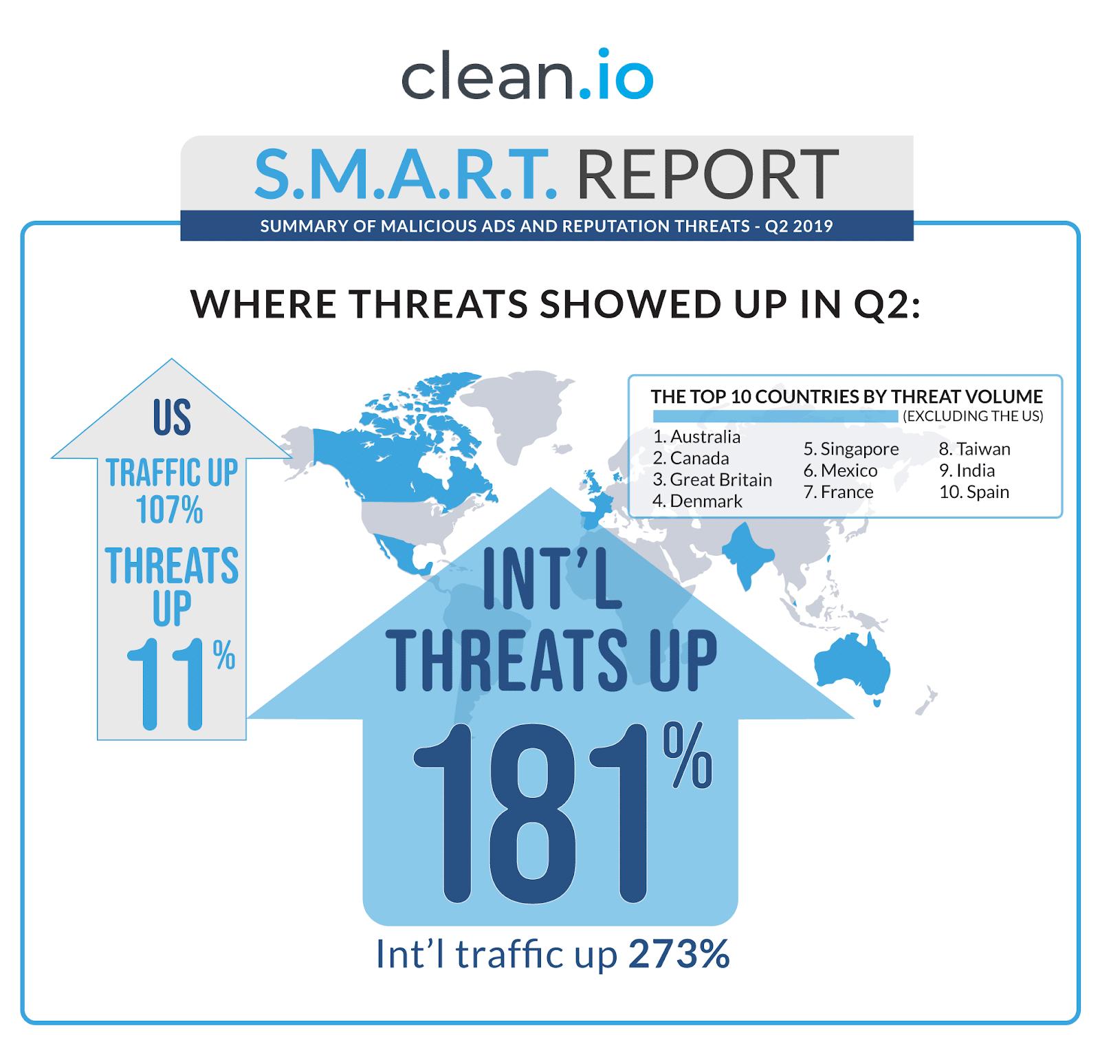 Summary of Malicious Ads and Reputation Threats — Q2 2019
