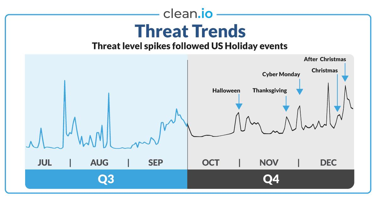 clean.io SMART Report — Q4 2019