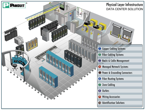 Panduit Physical Layer