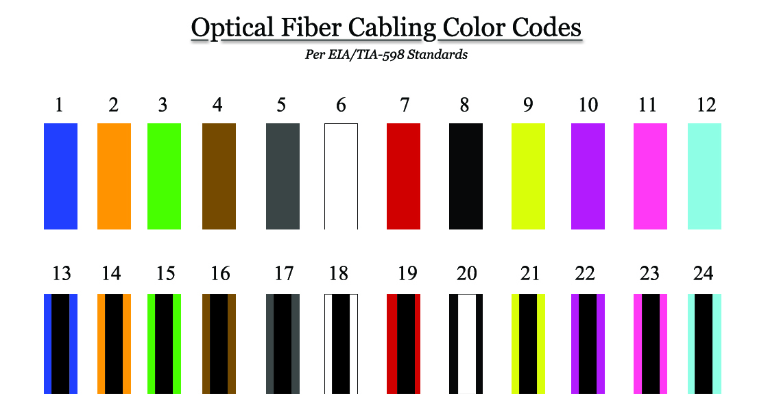 corning accu tech introduction to fiber color codes. Black Bedroom Furniture Sets. Home Design Ideas