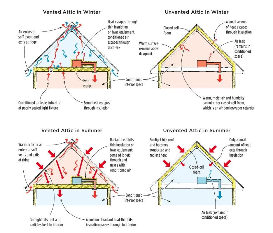 Roof Framing Diagrams