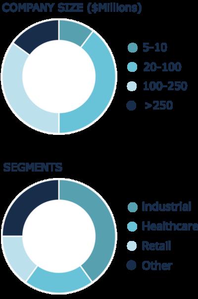 Company size and segment pie charts