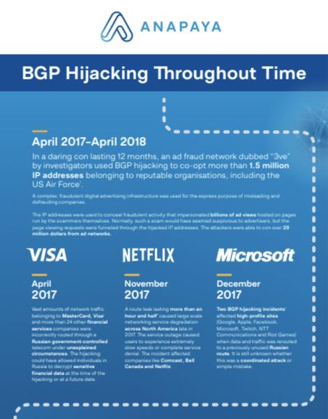 BGP Hijacking Throughout Time