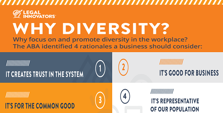 Why Diversity and Inclusion?