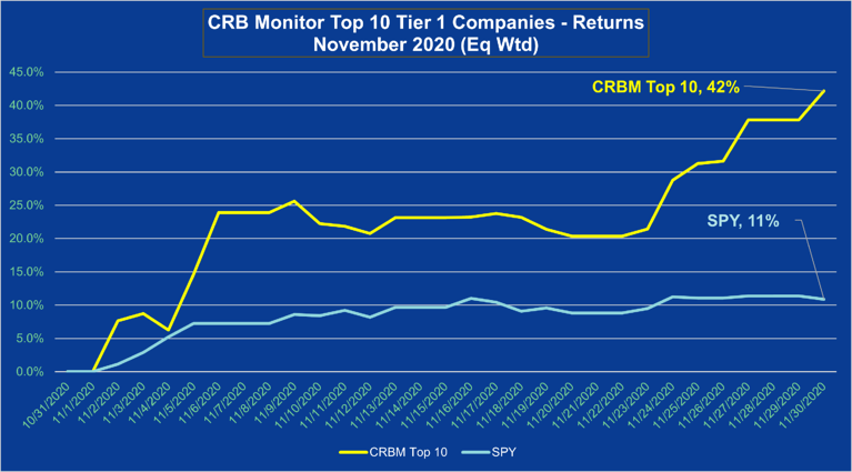 CRB Monitor Cannabis-Linked Securities November 2020 Update