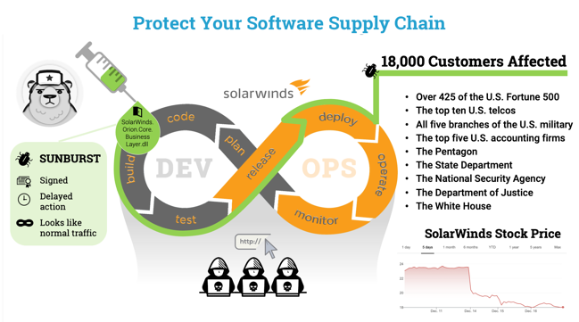 Three Things the SolarWinds Supply Chain Attack Can Teach Us