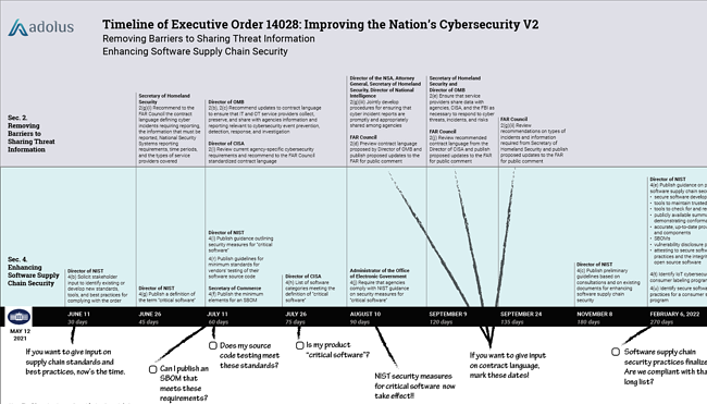Unpacking EO14028: Improving the Nation's Cybersecurity - Pt. 2