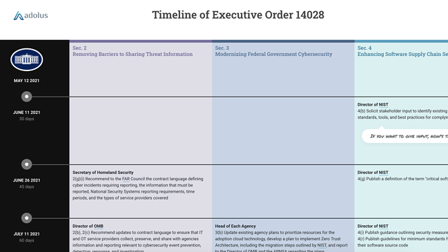 Unpacking EO14028: Improving the Nation's Cybersecurity - Pt. 4