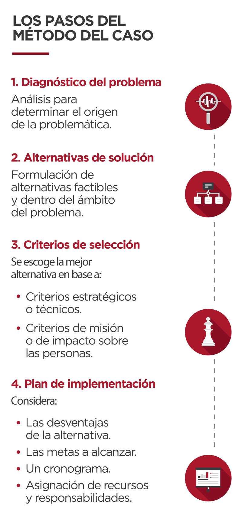 Los-pasos-del-metodo-del-caso-general-mobile
