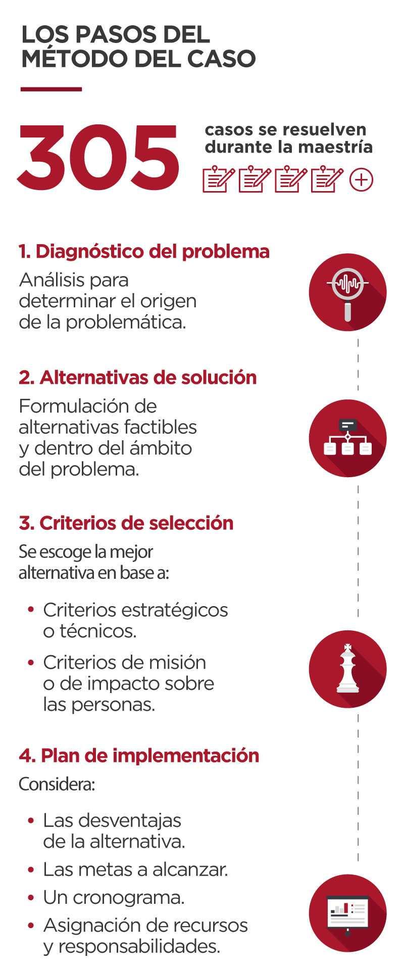 Los-pasos-del-metodo-del-caso-mba-pt-mobile