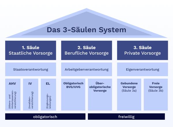 Wie funktioniert das Drei-Säulen-System der Schweiz?