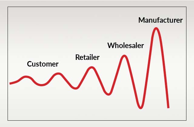 How to minimize the bullwhip effect in your supply chain