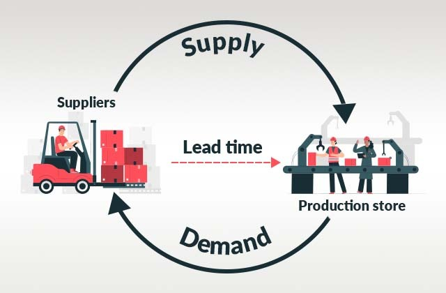 How to reduce long lead times in your supply chain