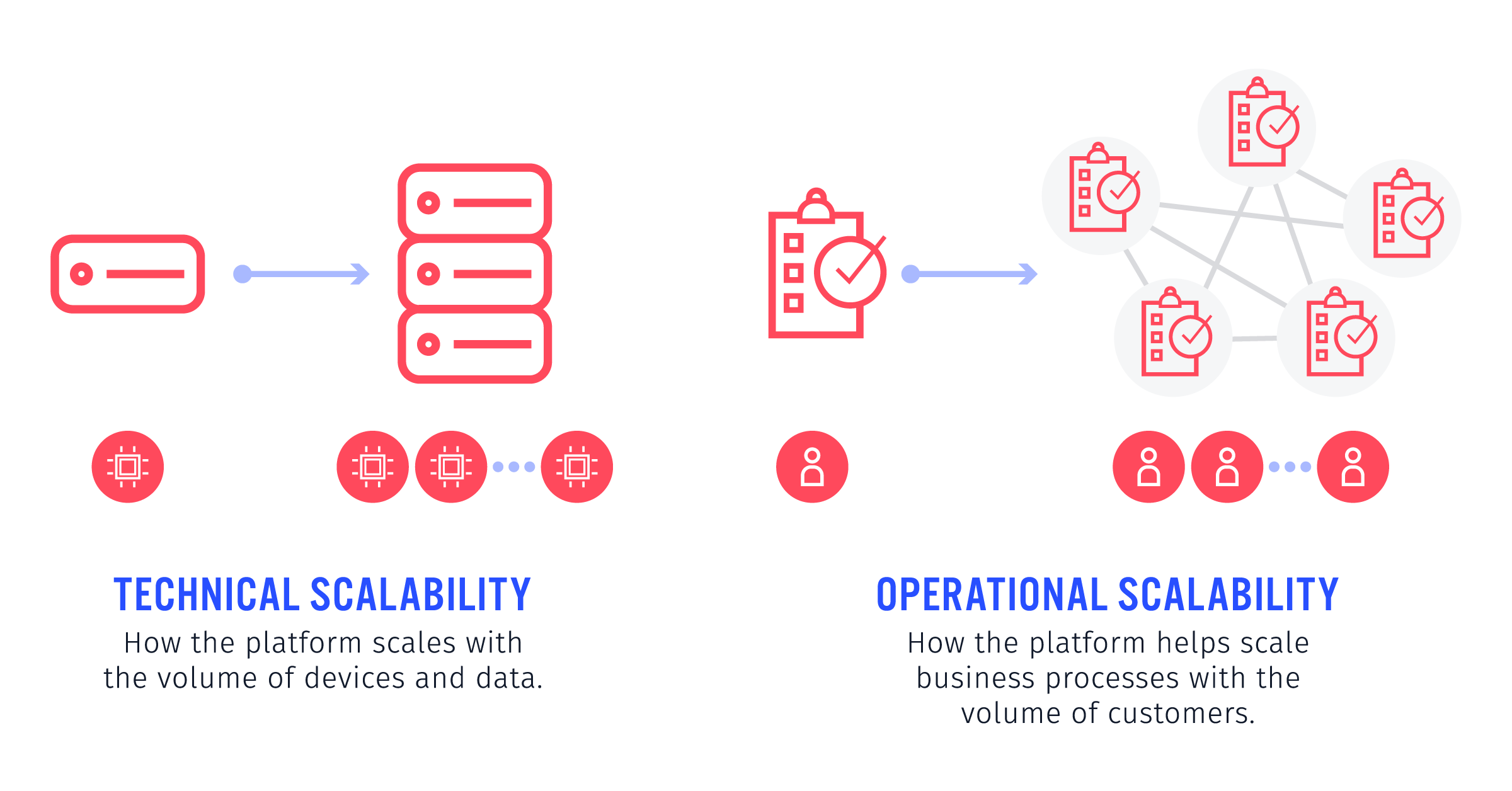 Architecture of an IoT Platform - Operational Scalability