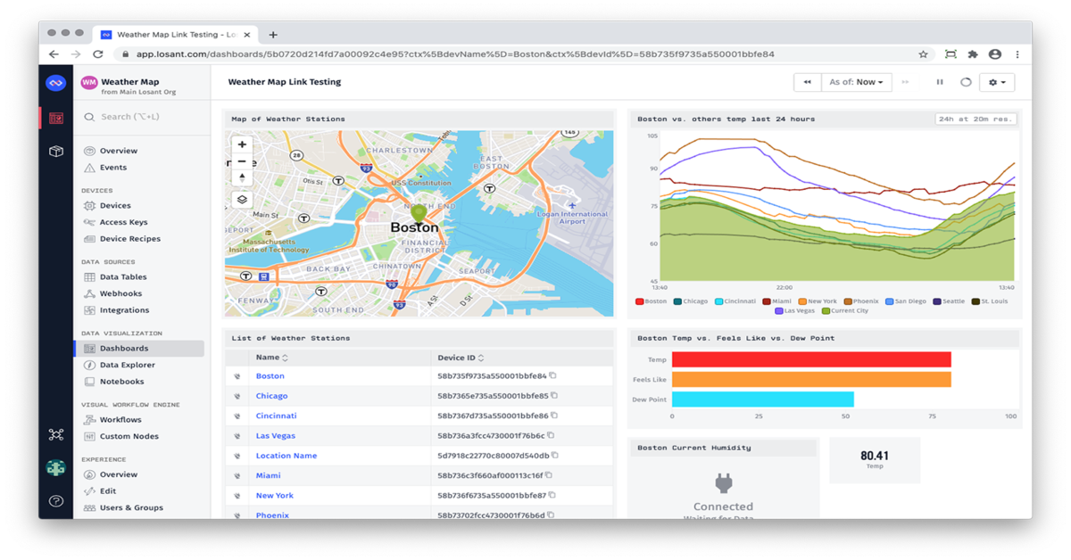 Increase the Value of Data to your Customers with Dashboards