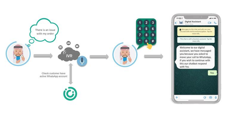 Exploring WhatsApp Business API: IVR Deflection