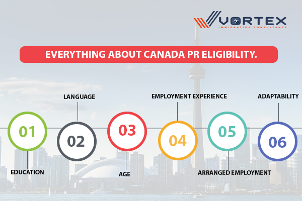 Everything about Canada PR eligibility.