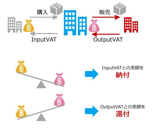 タイ税制対応 ─VAT(付加価値税)─