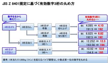 パイプの有効数字の丸め方!!JIS Z 8401を図使ってわかりやすく解説。