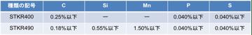 なるほど。鋼の成分とSTKR490の化学成分の改正について。