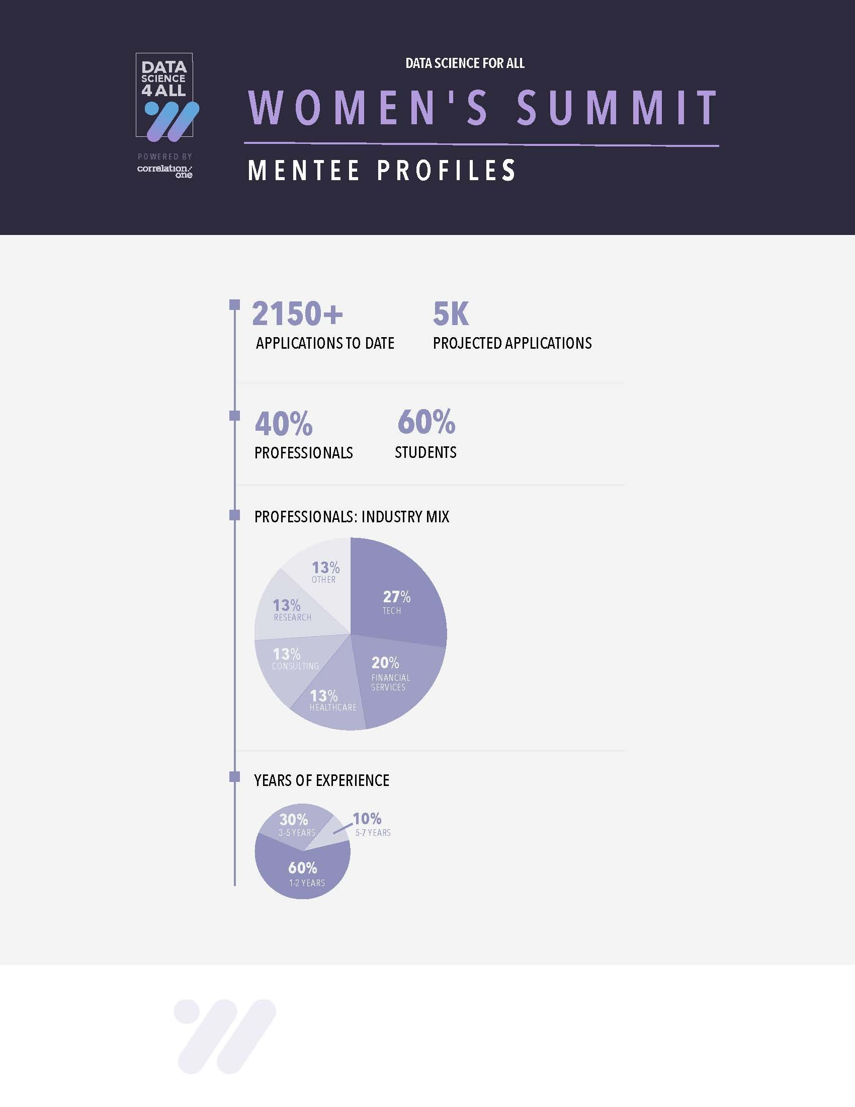 2020 Correlation One Data Science for All: Women's Summit mentee profiles. Women in data science