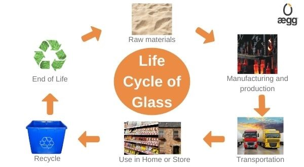 Lifecycle of Glass