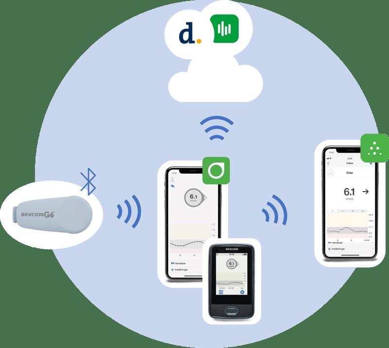 Dexcom-G6-how-it-works