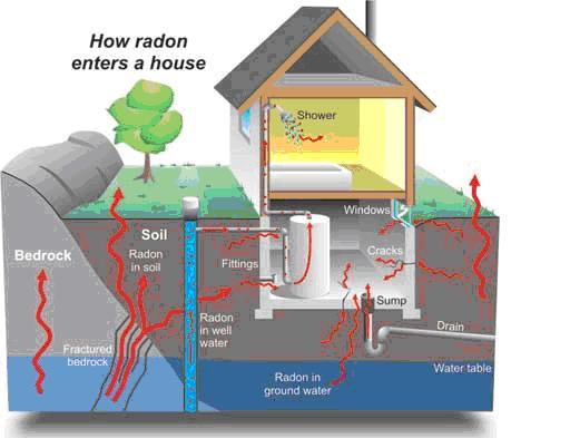 lung-cancer-radon-house