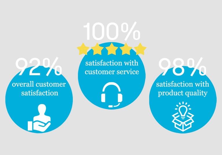 Customer Survey 2020