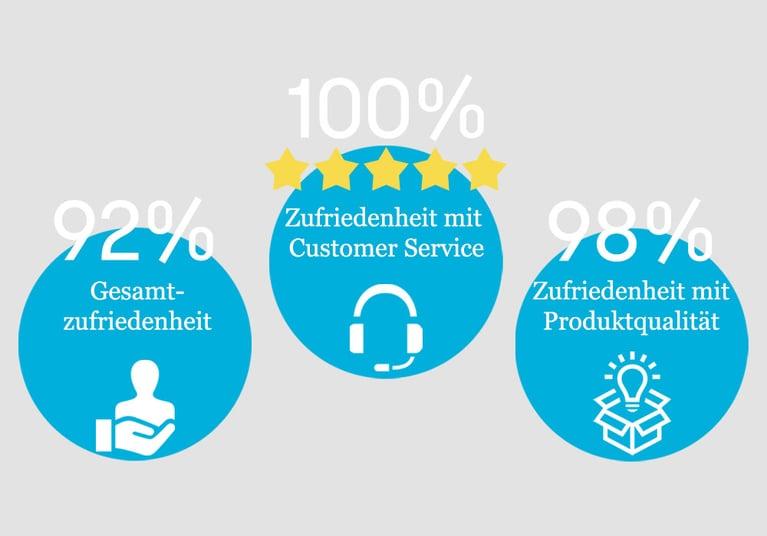 Kundenzufriedenheits-Umfrage 2020