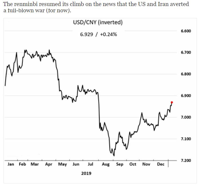 USD/CNY 2020