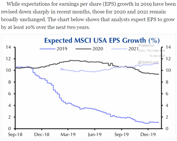 projected msci usa eps growth