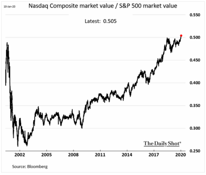 nasdaq composit vs. s&p 500 market cap
