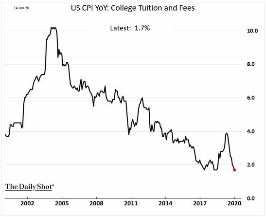 U.S. CPI tuition