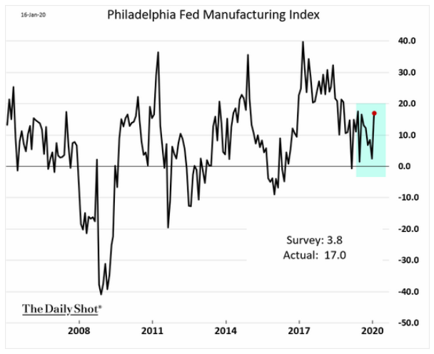 Philly Manufacturing Index