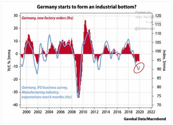 German new factory orders