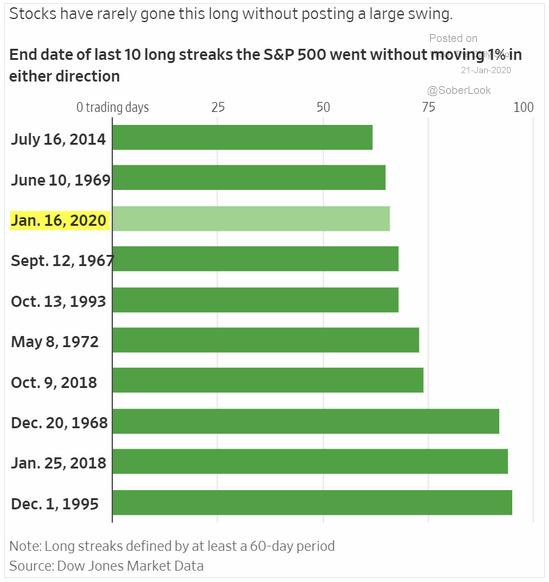 S&P 500 calm periods